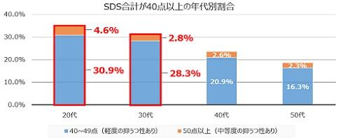 SDS合計が40点以上の年代別割合
